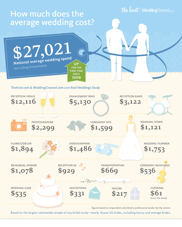 Planning A Wedding Budget With A Chicago Wedding Planner